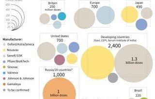 Pre-orders of Covid-19 vaccine top five billion
